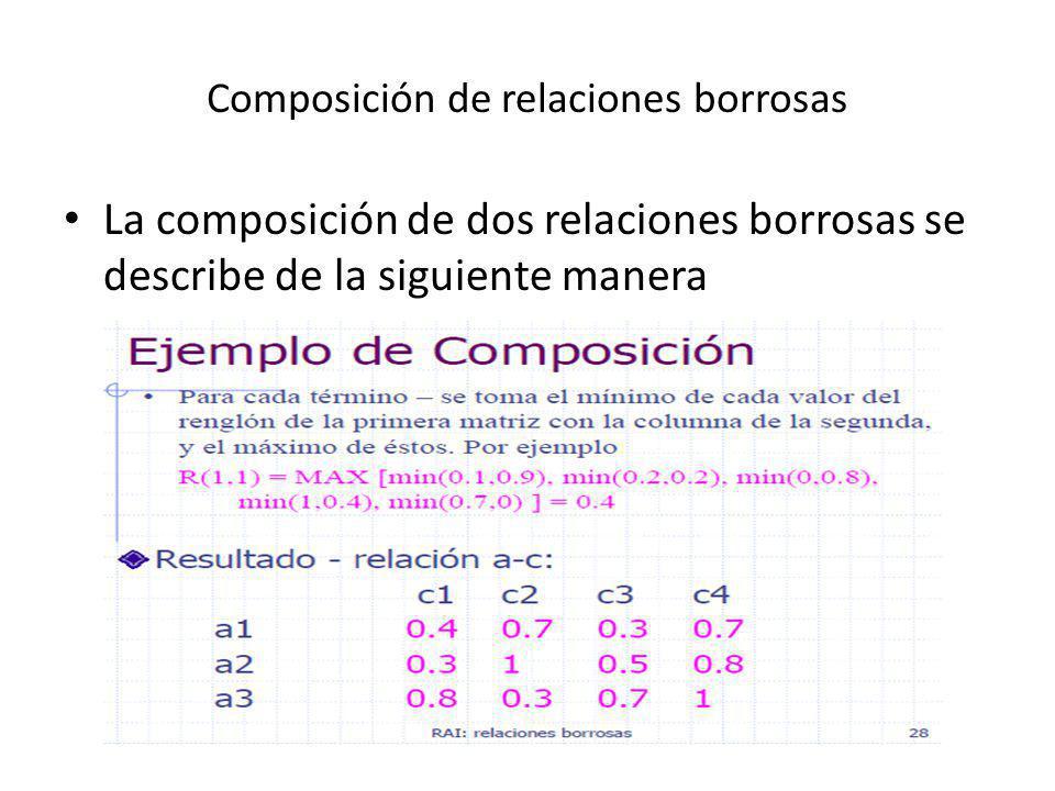 Composición de relaciones borrosas La composición de dos relaciones borrosas se describe de la siguiente manera