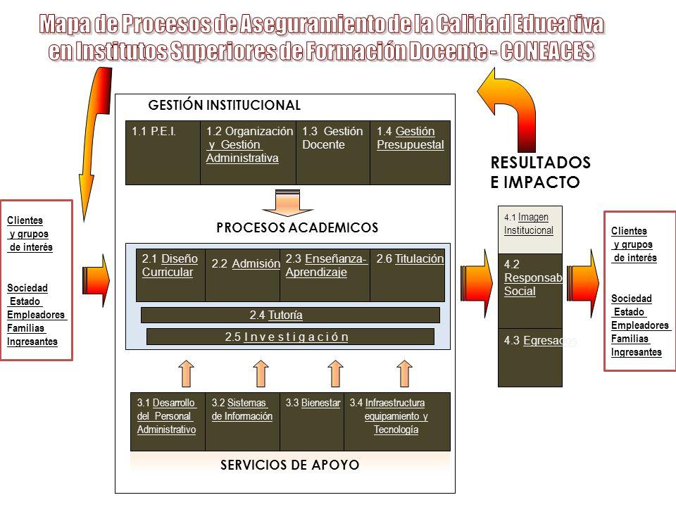 GESTIÓN INSTITUCIONAL PROCESOS ACADEMICOS 4.1 Imagen Institucional SERVICIOS DE APOYO 2.1 Diseño Curricular 2.3 Enseñanza- Aprendizaje 2.6 Titulación