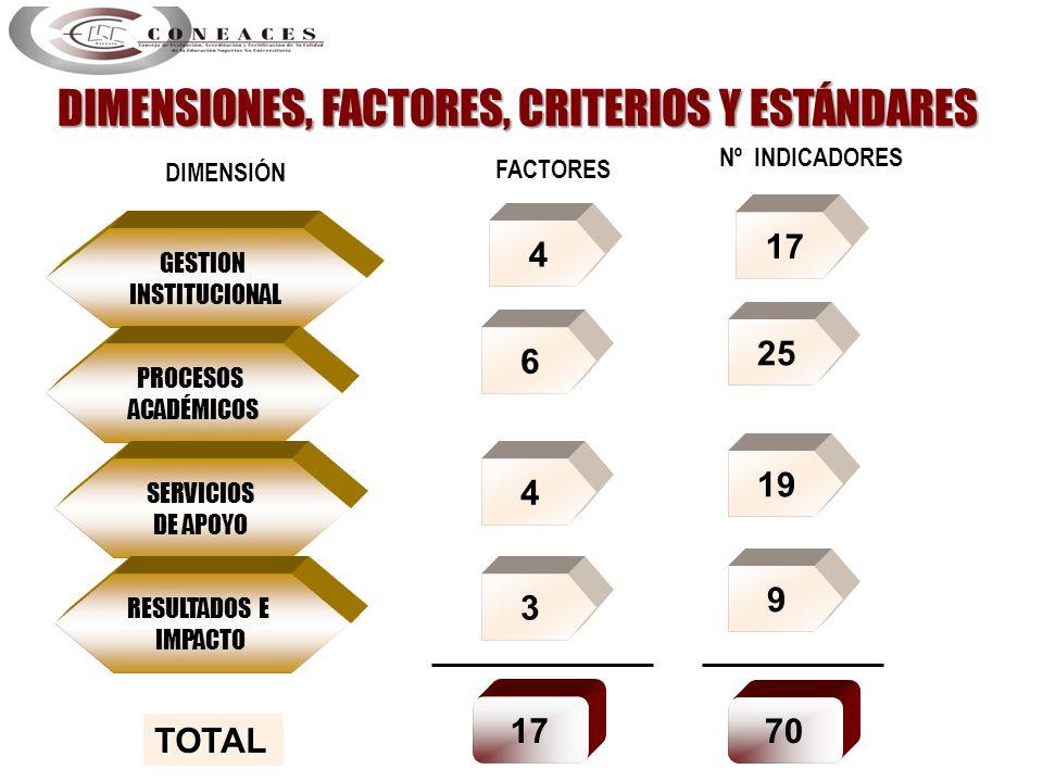 GESTION INSTITUCIONAL PROCESOS ACADÉMICOS SERVICIOS DE APOYO RESULTADOS E IMPACTO DIMENSIÓN FACTORES Nº INDICADORES 4 17 6 25 4 19 3 9 17 70 TOTAL DIM