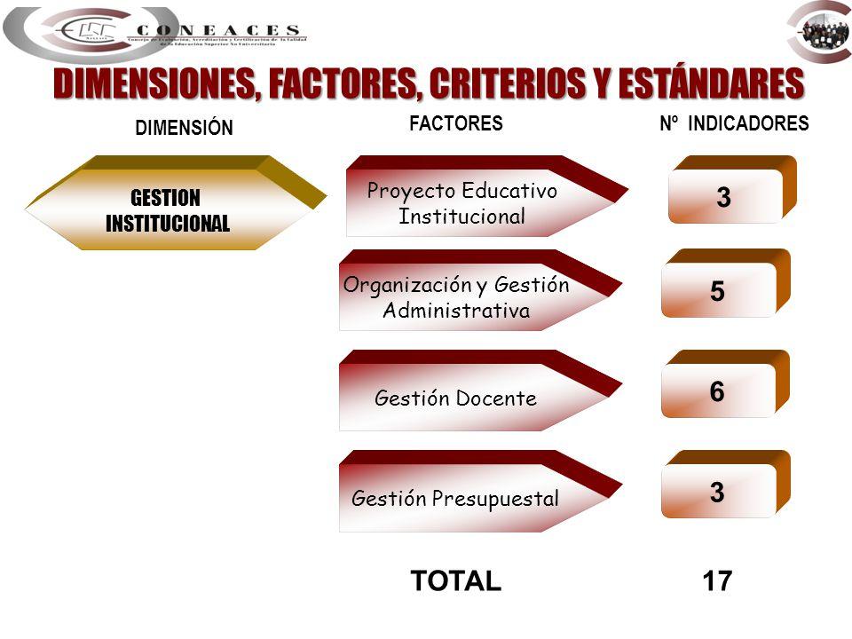 GESTION INSTITUCIONAL Proyecto Educativo Institucional DIMENSIÓN FACTORES Nº INDICADORES 3 Organización y Gestión Administrativa 5 Gestión Docente 6 G