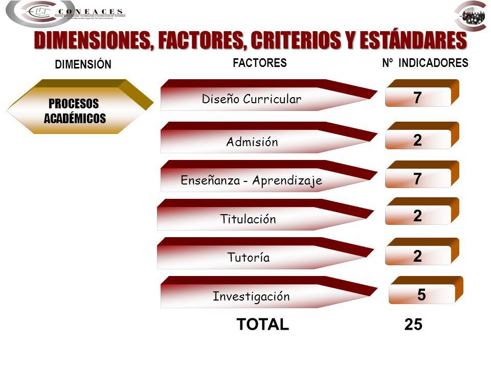 PROCESOS ACADÉMICOS Diseño Curricular DIMENSIÓN FACTORES Nº INDICADORES 7 Admisión 2 Enseñanza - Aprendizaje 7 2 TOTAL25 Titulación Tutoría Investigac