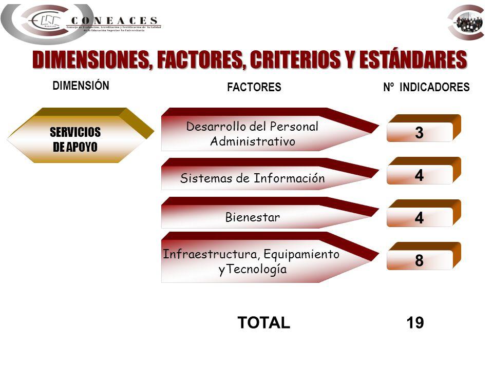 SERVICIOS DE APOYO Desarrollo del Personal Administrativo DIMENSIÓN FACTORES Nº INDICADORES 3 Sistemas de Información 4 Bienestar 4 8 TOTAL19 Infraest