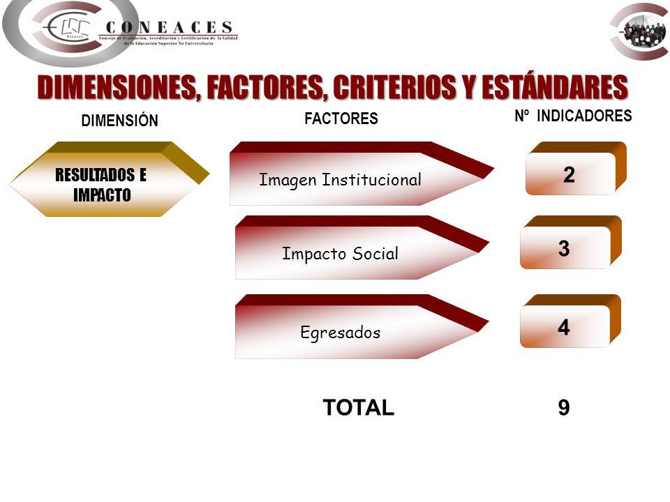 Imagen Institucional DIMENSIÓN FACTORES Nº INDICADORES 2 Impacto Social 3 Egresados 4 TOTAL9 RESULTADOS E IMPACTO DIMENSIONES, FACTORES, CRITERIOS Y E