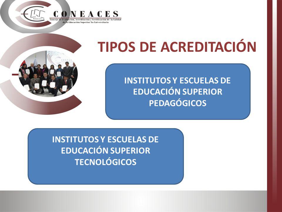 INSTITUTOS Y ESCUELAS DE EDUCACIÓN SUPERIOR TECNOLÓGICOS TIPOS DE ACREDITACIÓN INSTITUTOS Y ESCUELAS DE EDUCACIÓN SUPERIOR PEDAGÓGICOS