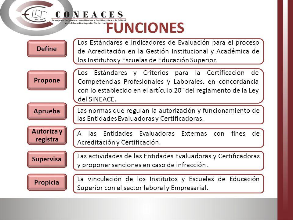 a)Transparencia b)Eficacia d)Participación c)Responsabilidad Principios de los procesos de Evaluación y Acreditación e)Objetividad e imparcialidad f)Ética g)Periodicidad