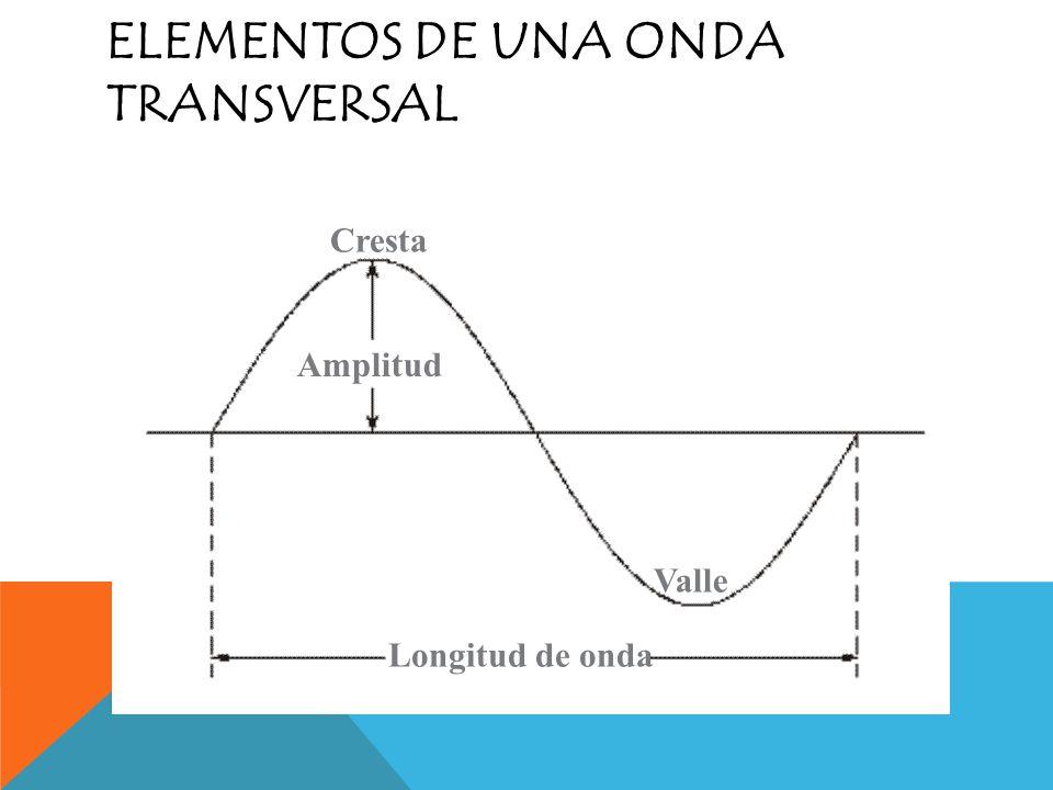 Las ondas longitudinales siempre son mecánicas.