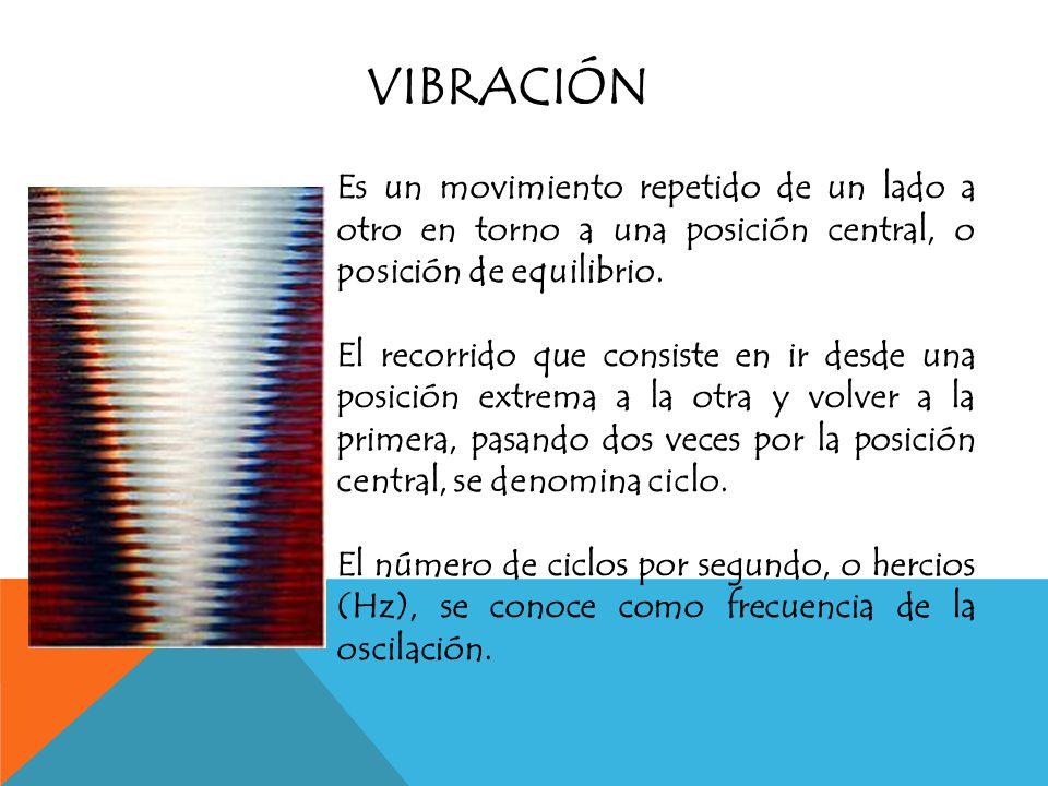 producido por VIBRACIONES de los cuerpos MEDIO NATURAL ONDAS SONORAS se transmiten a través de un en forma de OÍDOREFLEJARSE EcoReverberación que recibe elque pueden originando cualidades SONORIDAD TONO TIMBRE tiene tres AMPLITUD de la onda FRECUENCIA de la onda FORMA de la onda depende de