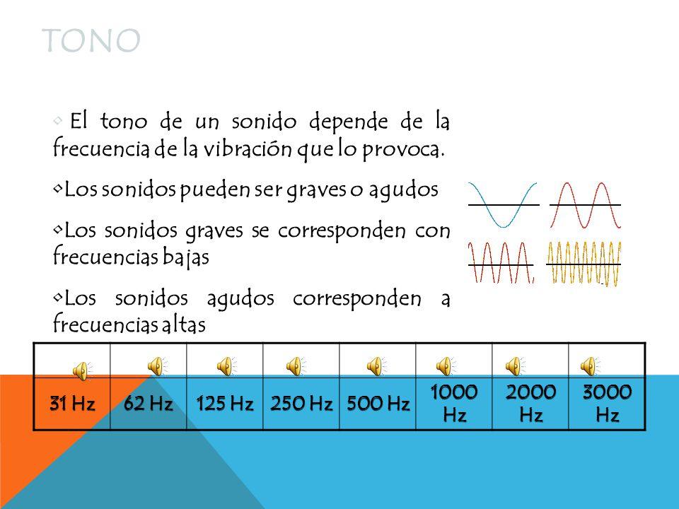 SONORIDAD La sonoridad es la intensidad del sonido y está relacionada con la amplitud de la onda sonora.