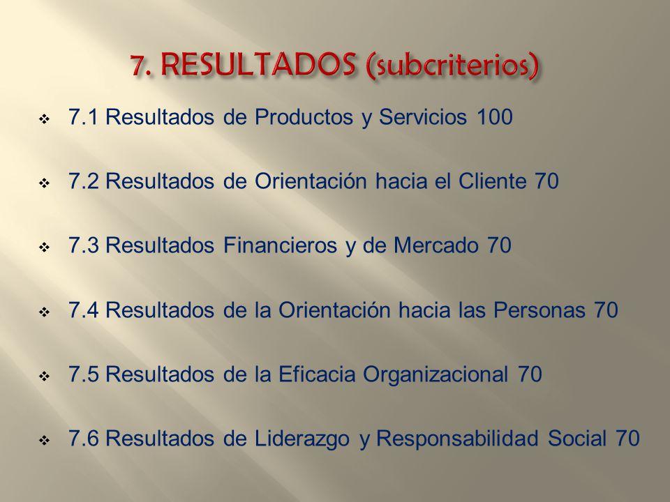 7.1 Resultados de Productos y Servicios 100 7.2 Resultados de Orientación hacia el Cliente 70 7.3 Resultados Financieros y de Mercado 70 7.4 Resultado