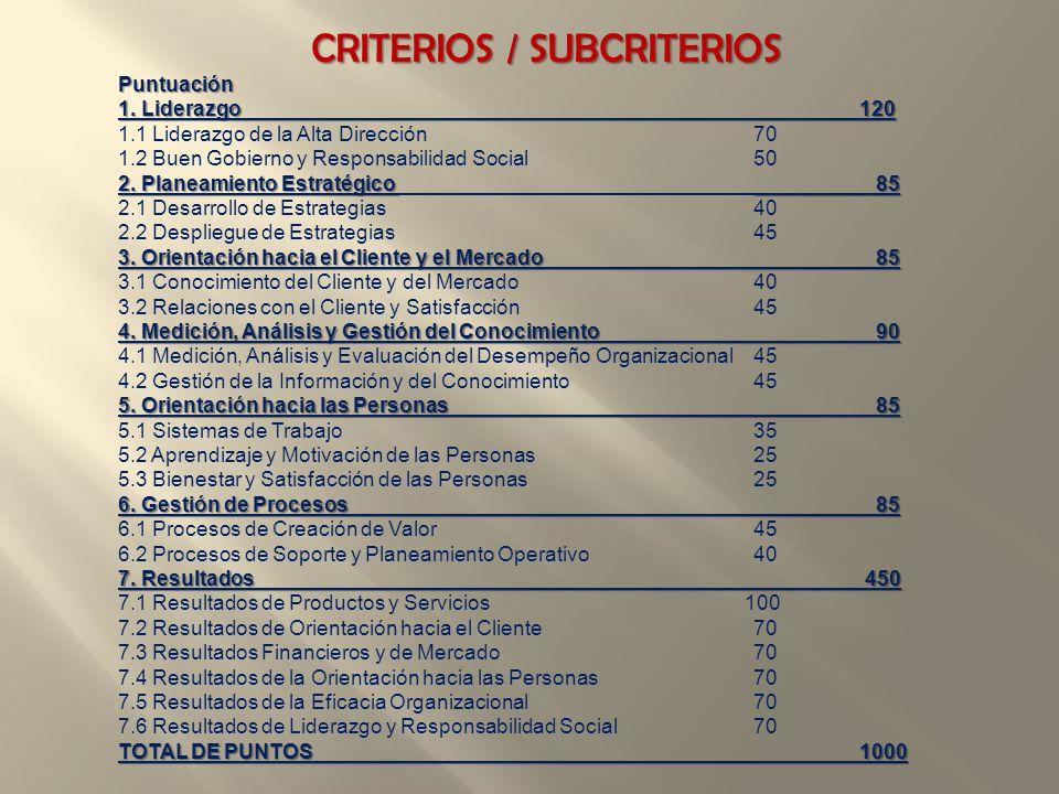 CRITERIOS / SUBCRITERIOS Puntuación 1. Liderazgo 120 1.1 Liderazgo de la Alta Dirección 70 1.2 Buen Gobierno y Responsabilidad Social 50 2. Planeamien