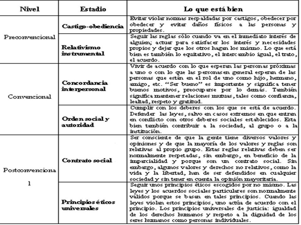 T EORÍA DE K OHLBERG Y SUS ETAPAS : -N IVEL PRECONVENCIONAL : LA MORALIDAD ESTÁ CONTROLADA EXTERNAMENTE ( REFUERZO - CASTIGO ).