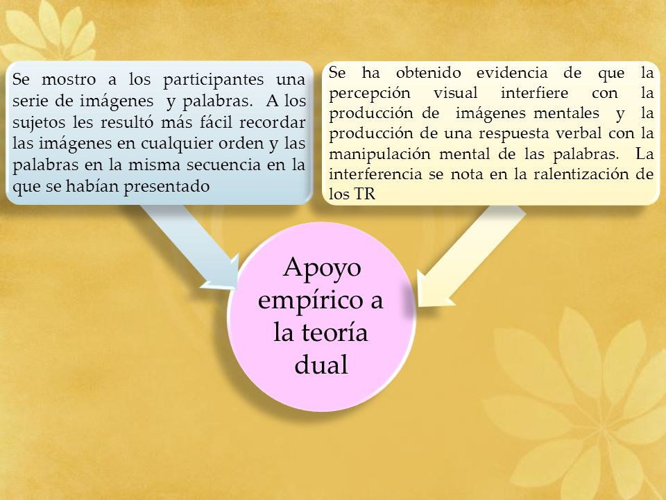 Apoyo empírico a la teoría dual Se mostro a los participantes una serie de imágenes y palabras. A los sujetos les resultó más fácil recordar las imáge