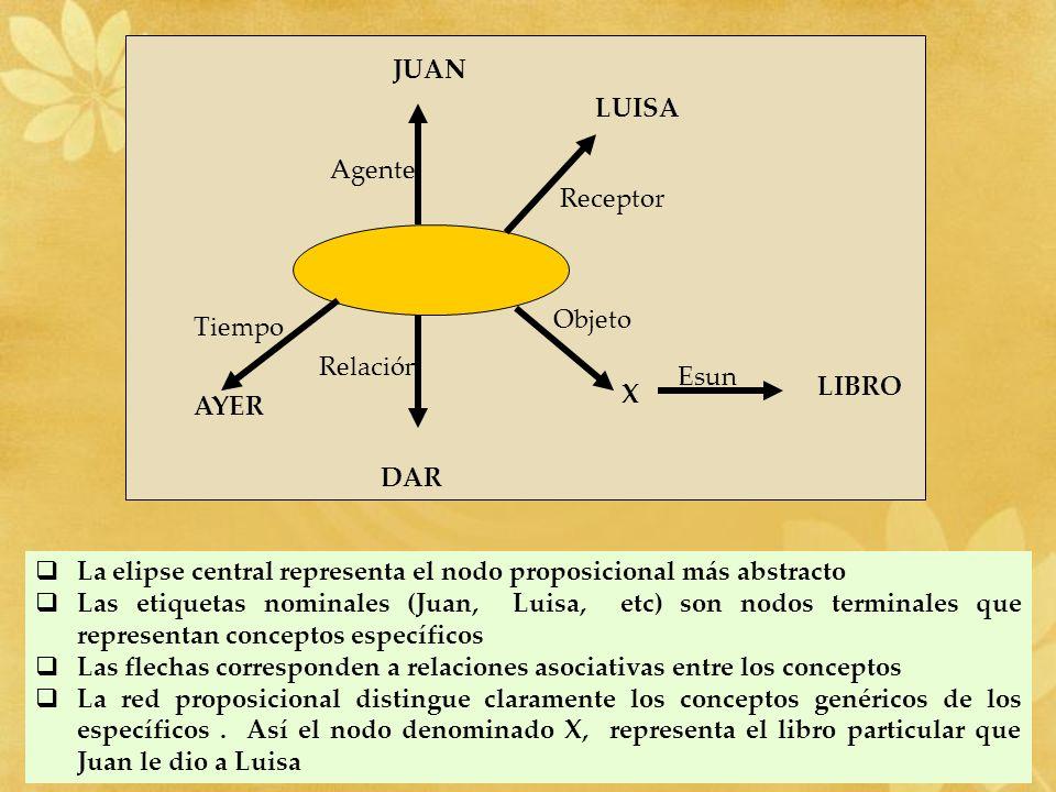 JUAN Agente LUISA Receptor Relación DAR Tiempo AYER Objeto X LIBRO Esun La elipse central representa el nodo proposicional más abstracto Las etiquetas