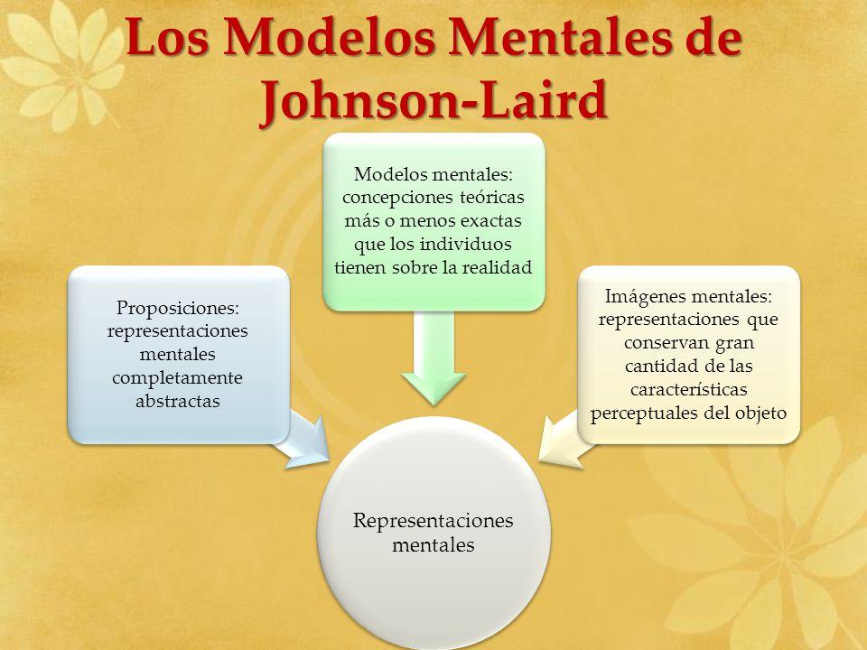 Los Modelos Mentales de Johnson-Laird Representaciones mentales Proposiciones: representaciones mentales completamente abstractas Modelos mentales: co