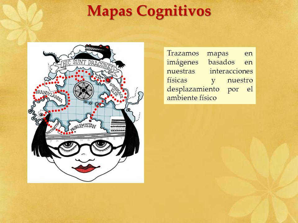 Mapas Cognitivos Trazamos mapas en imágenes basados en nuestras interacciones físicas y nuestro desplazamiento por el ambiente físico