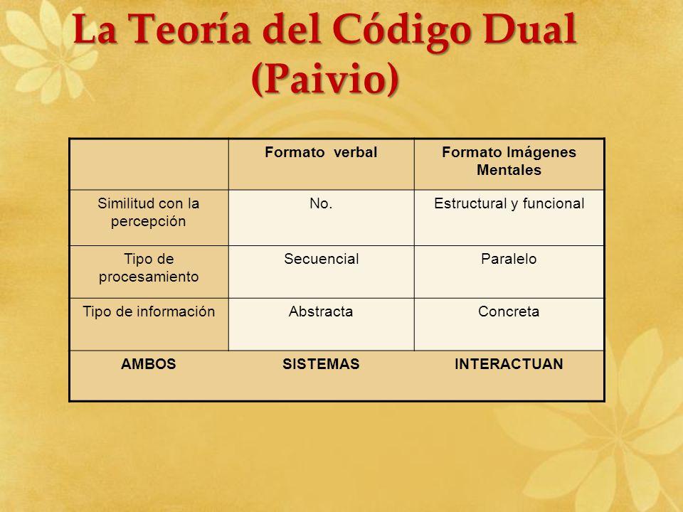La Teoría del Código Dual (Paivio) Formato verbalFormato Imágenes Mentales Similitud con la percepción No.Estructural y funcional Tipo de procesamient