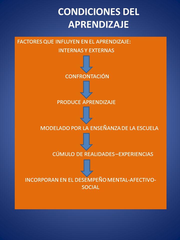 CONDICIONES DEL APRENDIZAJE FACTORES QUE INFLUYEN EN EL APRENDIZAJE: INTERNAS Y EXTERNAS CONFRONTACIÓN PRODUCE APRENDIZAJE MODELADO POR LA ENSEÑANZA D