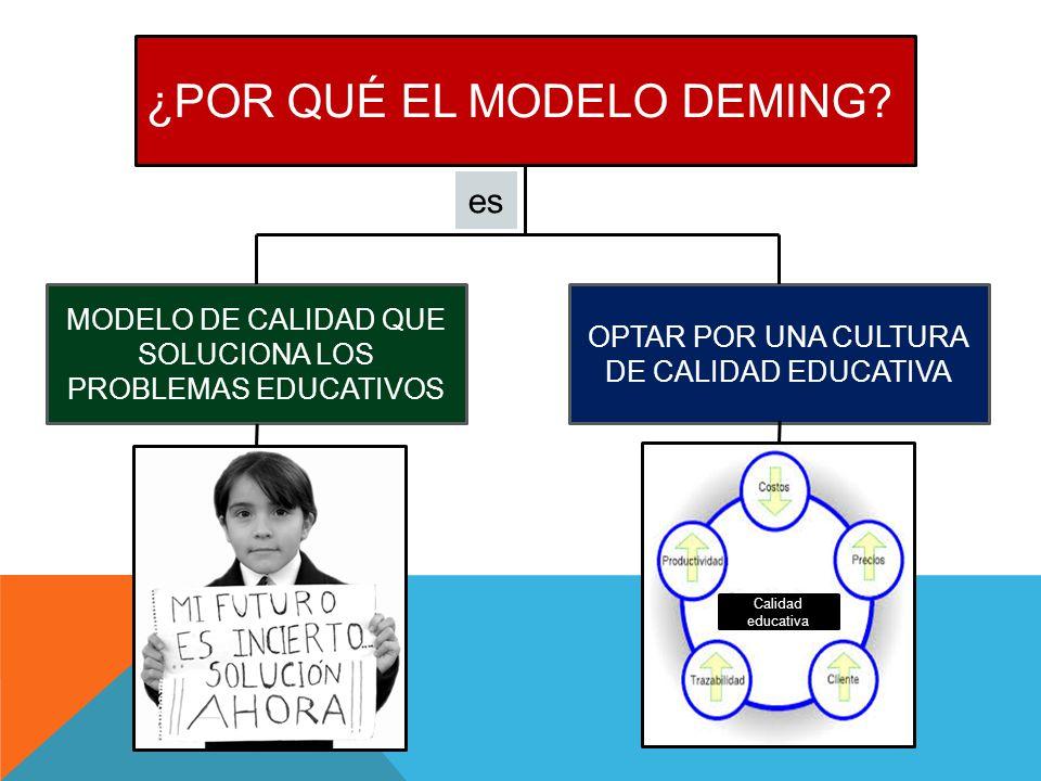 ¿POR QUÉ EL MODELO DEMING? MODELO DE CALIDAD QUE SOLUCIONA LOS PROBLEMAS EDUCATIVOS OPTAR POR UNA CULTURA DE CALIDAD EDUCATIVA Calidad educativa es