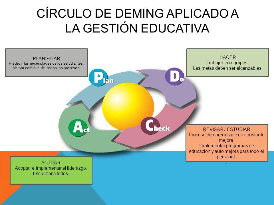 CÍRCULO DE DEMING APLICADO A LA GESTIÓN EDUCATIVA PLANIFICAR Predecir las necesidades de los estudiantes. Mejora continua de todos los procesos. HACER