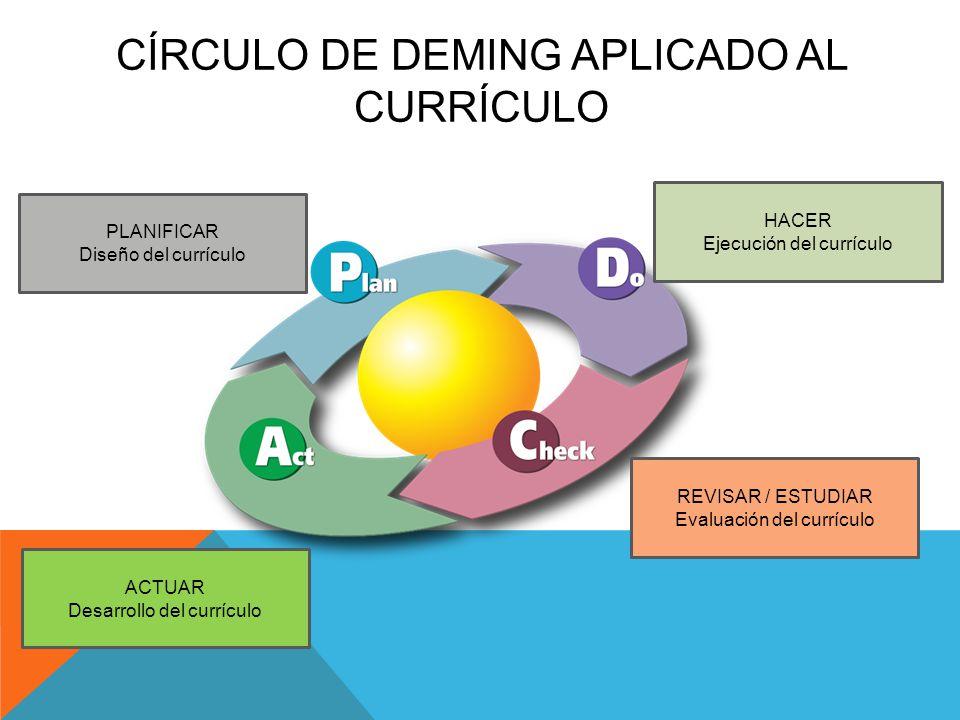CÍRCULO DE DEMING APLICADO AL CURRÍCULO PLANIFICAR Diseño del currículo HACER Ejecución del currículo REVISAR / ESTUDIAR Evaluación del currículo ACTU