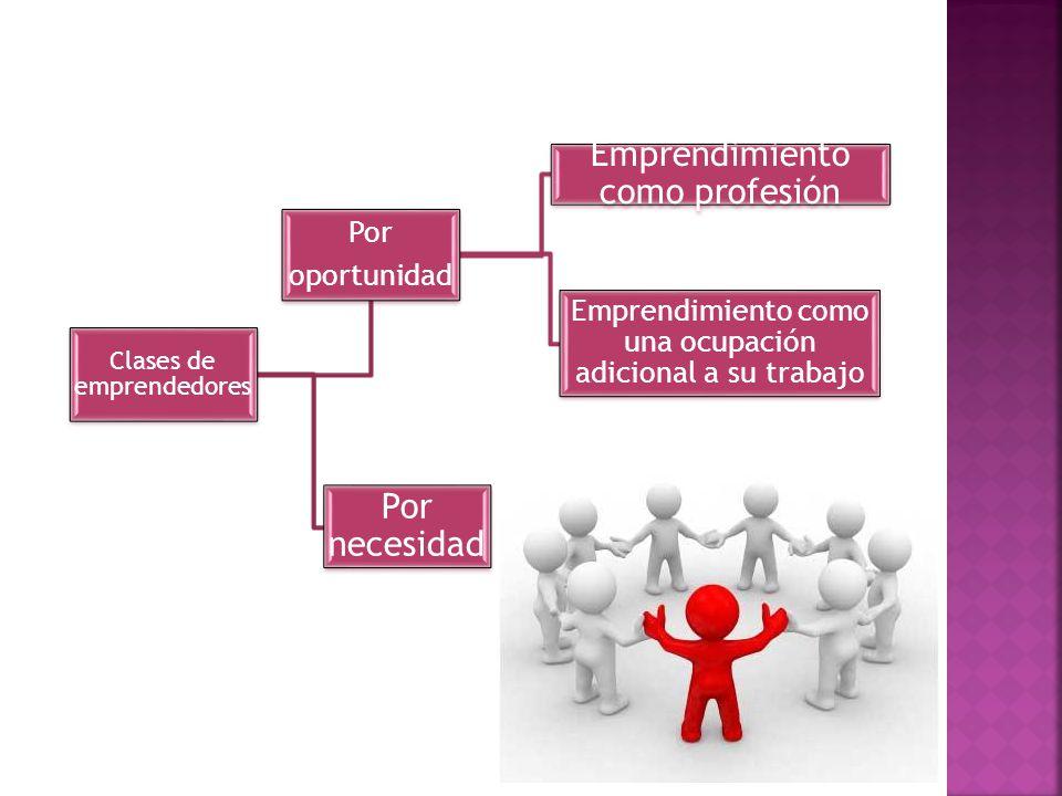 Clases de emprendedores Por necesidad Por oportunidad Emprendimiento como profesión Emprendimiento como una ocupación adicional a su trabajo