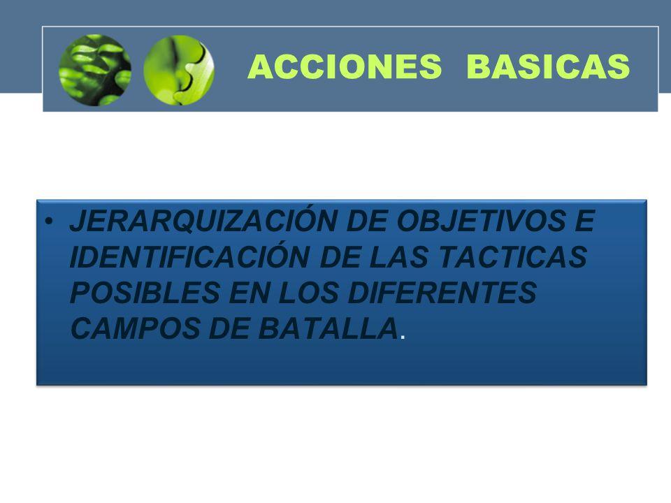 ACCIONES BASICAS JERARQUIZACIÓN DE OBJETIVOS E IDENTIFICACIÓN DE LAS TACTICAS POSIBLES EN LOS DIFERENTES CAMPOS DE BATALLA.