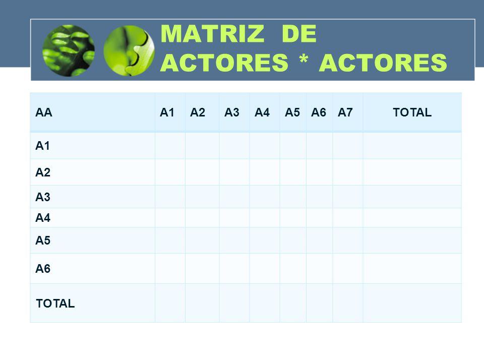 MATRIZ DE ACTORES * ACTORES AAA1A2A3A4A5A6A7TOTAL A1 A2 A3 A4 A5 A6 TOTAL