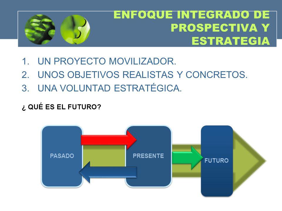 ENFOQUE INTEGRADO DE PROSPECTIVA Y ESTRATEGIA 1.UN PROYECTO MOVILIZADOR. 2.UNOS OBJETIVOS REALISTAS Y CONCRETOS. 3.UNA VOLUNTAD ESTRATÉGICA. ¿ QUÉ ES