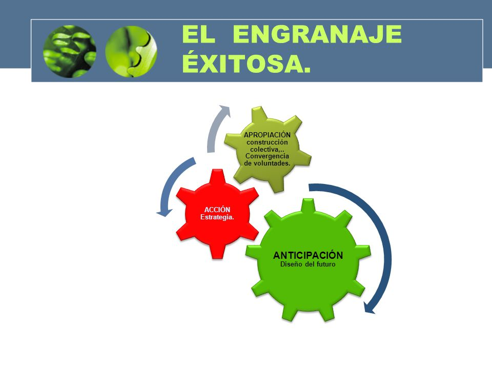 EL ENGRANAJE ÉXITOSA. ANTICIPACIÓN Diseño del futuro ACCIÓN Estrategia. APROPIACIÓN construcción colectiva,.. Convergencia de voluntades.