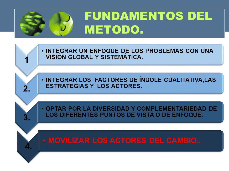 FUNDAMENTOS DEL METODO. 1 INTEGRAR UN ENFOQUE DE LOS PROBLEMAS CON UNA VISIÓN GLOBAL Y SISTEMÁTICA. 2. INTEGRAR LOS FACTORES DE ÍNDOLE CUALITATIVA,LAS