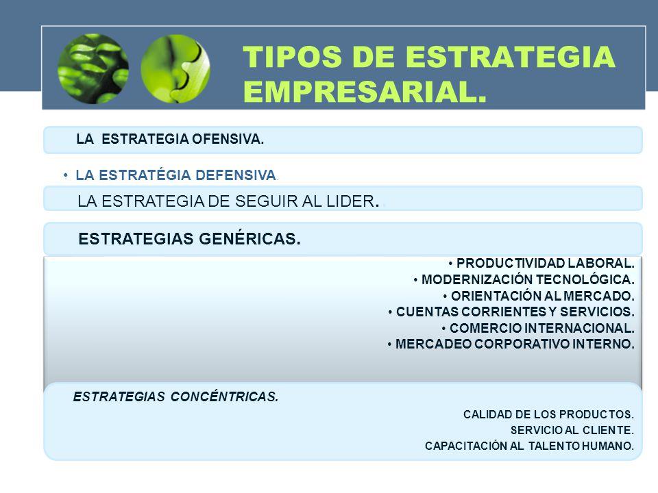 TIPOS DE ESTRATEGIA EMPRESARIAL. LA ESTRATEGIA OFENSIVA. LA ESTRATÉGIA DEFENSIVA. LA ESTRATEGIA DE SEGUIR AL LIDER.. ESTRATEGIAS GENÉRICAS. PRODUCTIVI