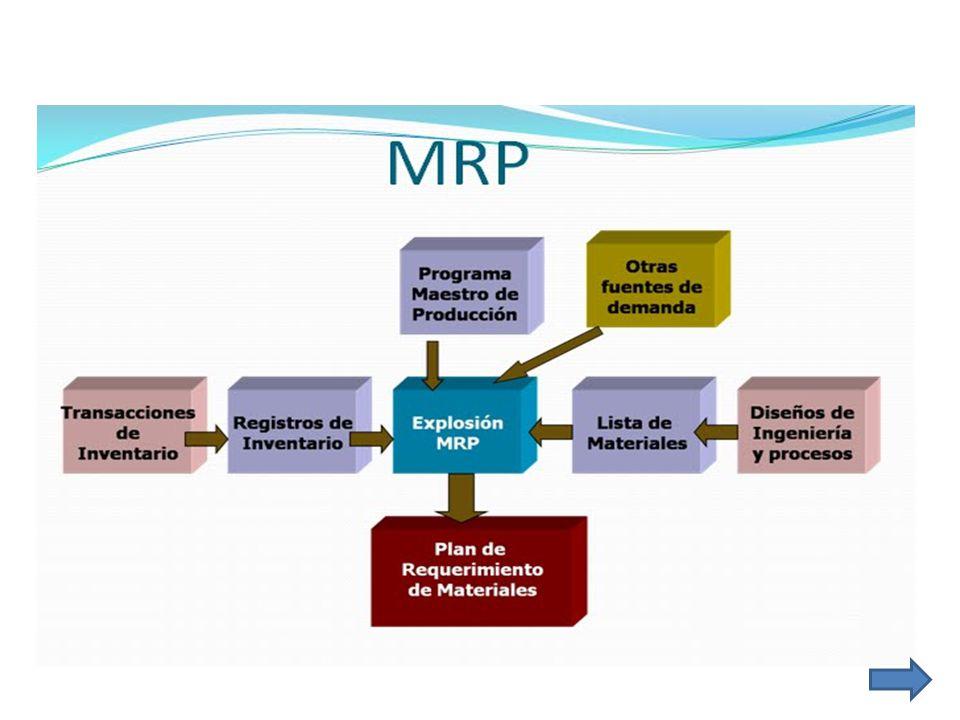 El nombre de SAP proviene de: Sistemas, Aplicaciones y Productos en Procesamiento de datos.