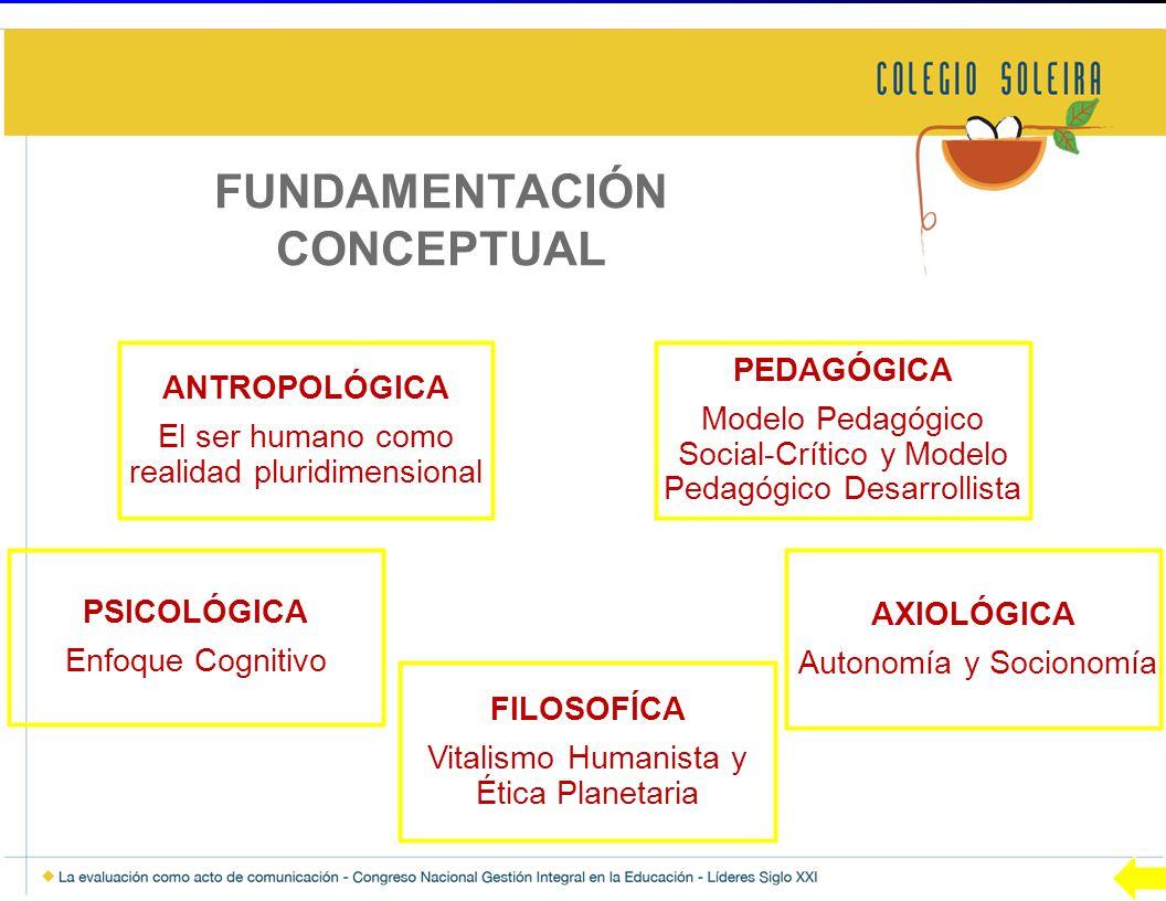 ANTROPOLÓGICA El ser humano como realidad pluridimensional PEDAGÓGICA Modelo Pedagógico Social-Crítico y Modelo Pedagógico Desarrollista PSICOLÓGICA Enfoque Cognitivo AXIOLÓGICA Autonomía y Socionomía FILOSOFÍCA Vitalismo Humanista y Ética Planetaria FUNDAMENTACIÓN CONCEPTUAL
