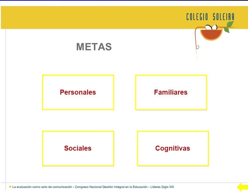 Personales Sociales Familiares Cognitivas METAS