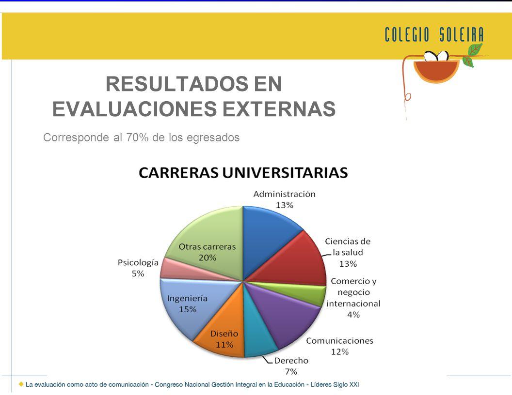 RESULTADOS EN EVALUACIONES EXTERNAS Corresponde al 70% de los egresados