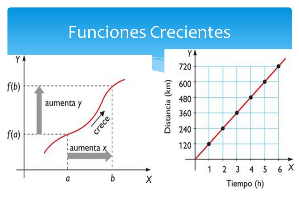 Una función es decreciente en un intervalo [a,b] si al tomar dos puntos cualesquiera del mismo, x 1 y x 2, con la condición x 1 < x 2, se verifica que f( x 1 ) > f( x 2 ).