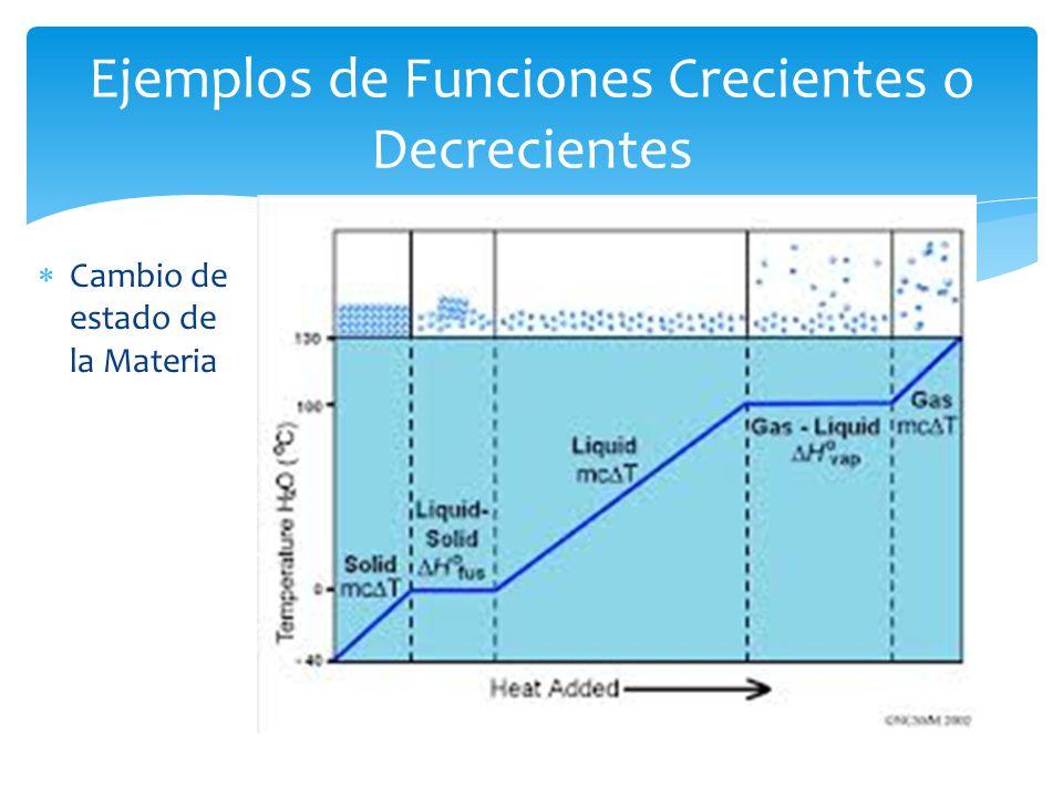Cambio de estado de la Materia Ejemplos de Funciones Crecientes o Decrecientes