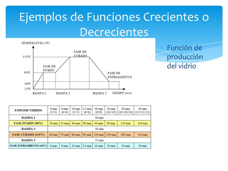 Función de producción del vidrio Ejemplos de Funciones Crecientes o Decrecientes