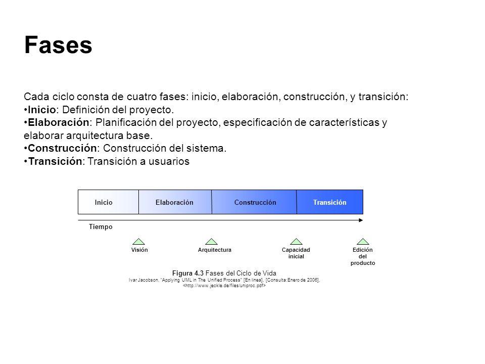 InicioElaboraciónConstrucciónTransición Tiempo VisiónArquitecturaCapacidad inicial Edición del producto Figura 4.3 Fases del Ciclo de Vida Ivar Jacobs