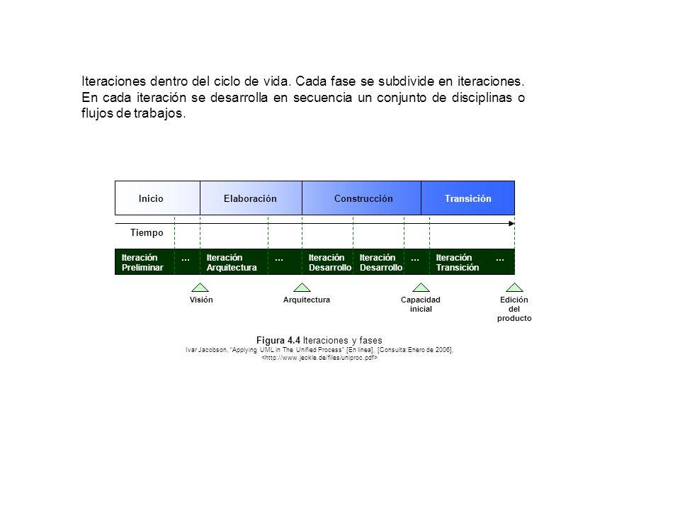 Iteraciones dentro del ciclo de vida. Cada fase se subdivide en iteraciones. En cada iteración se desarrolla en secuencia un conjunto de disciplinas o