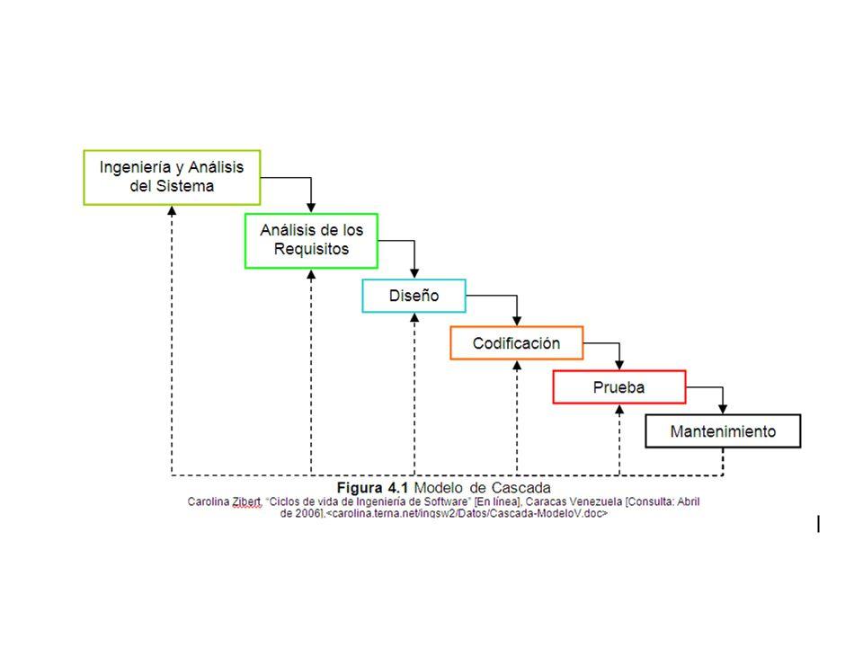 Es un modelo complejo con mucha terminología propia, pensado principalmente para el desarrollo de grandes proyectos.