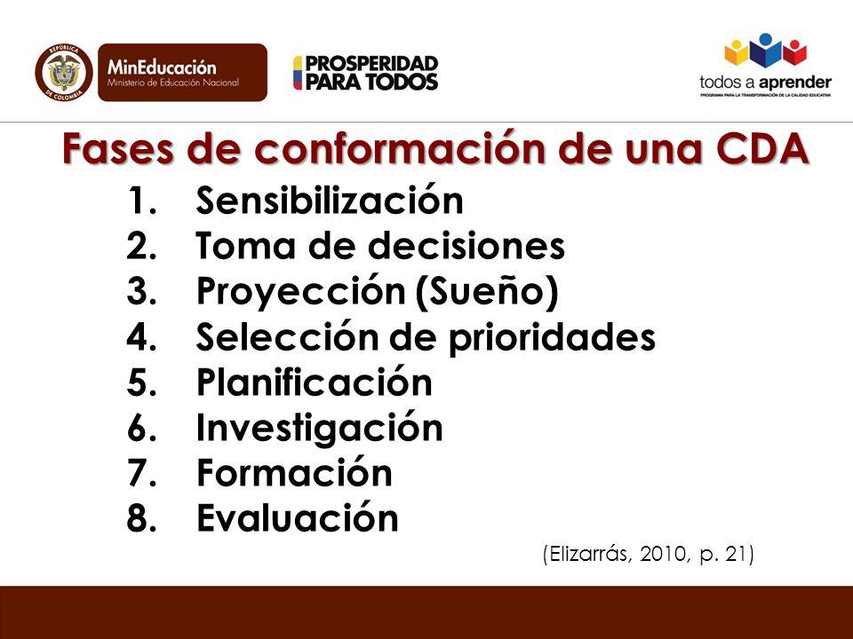 Fases de conformación de una CDA 1.Sensibilización 2.Toma de decisiones 3.Proyección (Sueño) 4.Selección de prioridades 5.Planificación 6.Investigación 7.Formación 8.Evaluación (Elizarrás, 2010, p.