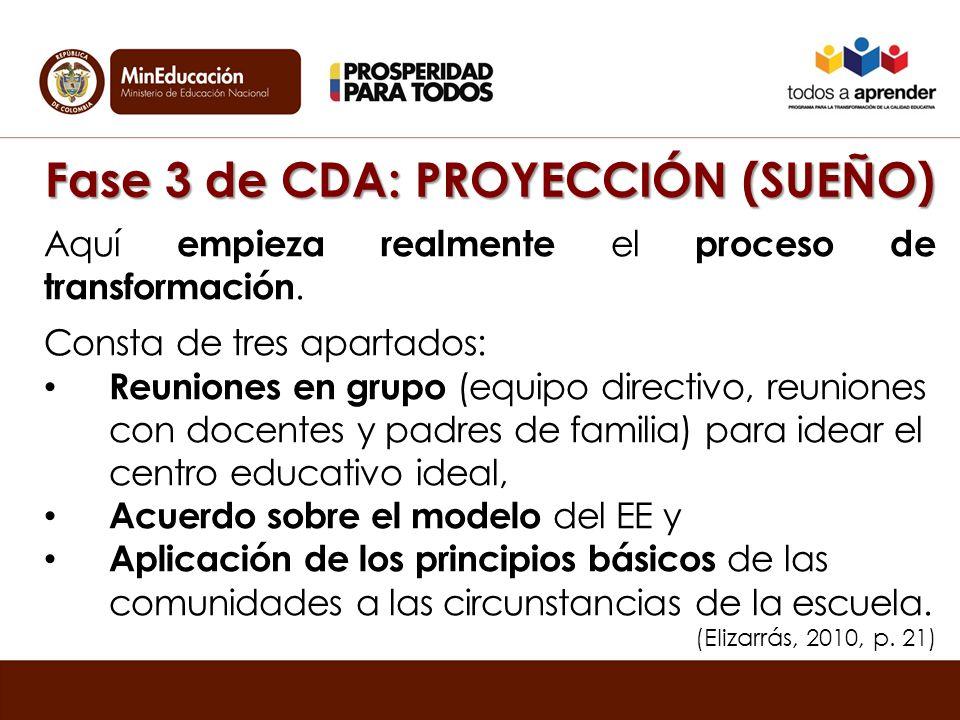 Fase 3 de CDA: PROYECCIÓN (SUEÑO) Aquí empieza realmente el proceso de transformación.