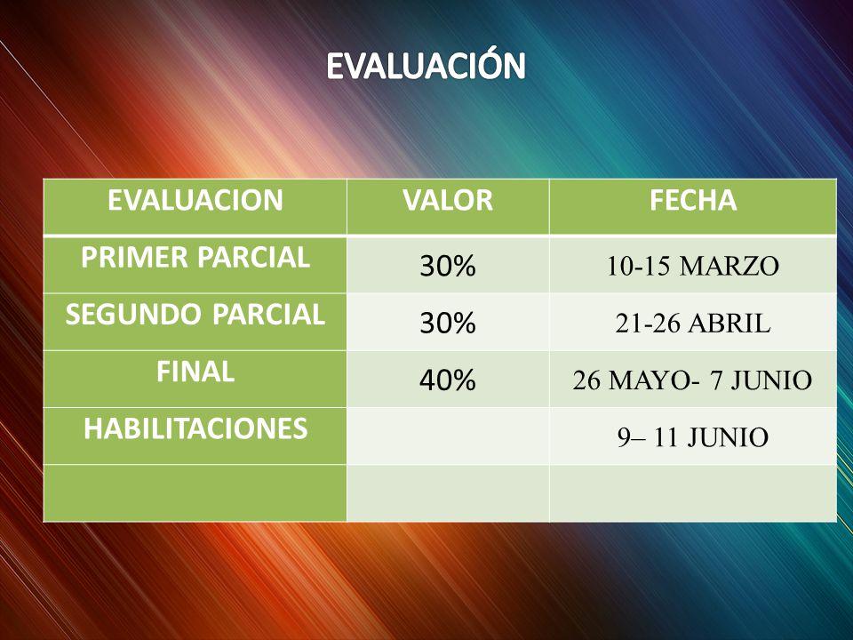 EVALUACIONVALORFECHA PRIMER PARCIAL 30% 10-15 MARZO SEGUNDO PARCIAL 30% 21-26 ABRIL FINAL 40% 26 MAYO- 7 JUNIO HABILITACIONES 9– 11 JUNIO