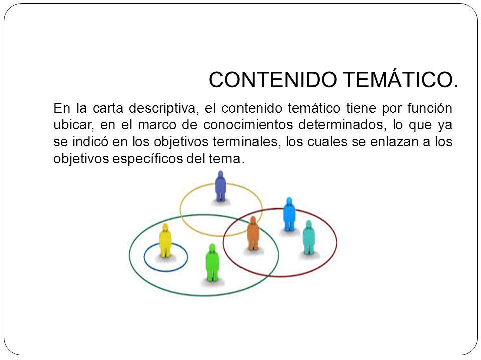 CONTENIDO TEMÁTICO. En la carta descriptiva, el contenido temático tiene por función ubicar, en el marco de conocimientos determinados, lo que ya se i