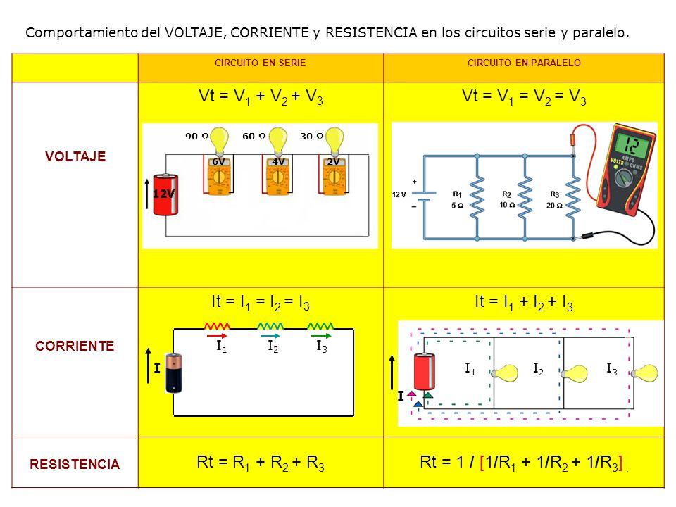 CIRCUITO EN SERIECIRCUITO EN PARALELO VOLTAJE Vt = V 1 + V 2 + V 3 Vt = V 1 = V 2 = V 3 CORRIENTE It = I 1 = I 2 = I 3 It = I 1 + I 2 + I 3 RESISTENCI