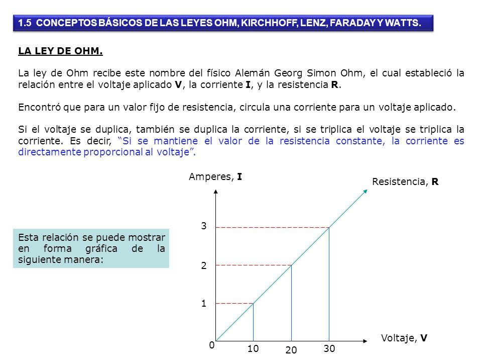 LA LEY DE OHM. La ley de Ohm recibe este nombre del físico Alemán Georg Simon Ohm, el cual estableció la relación entre el voltaje aplicado V, la corr