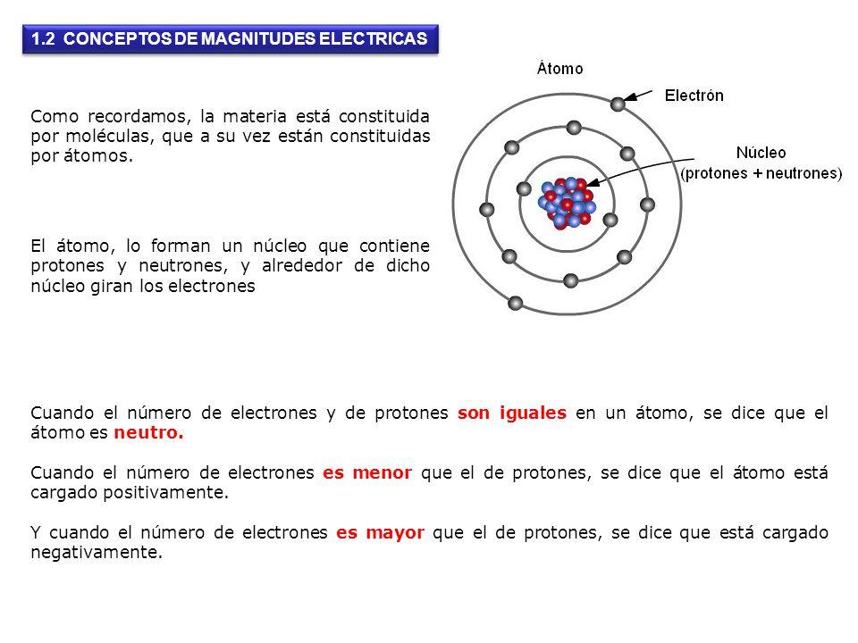 1.2 CONCEPTOS DE MAGNITUDES ELECTRICAS El átomo, lo forman un núcleo que contiene protones y neutrones, y alrededor de dicho núcleo giran los electron