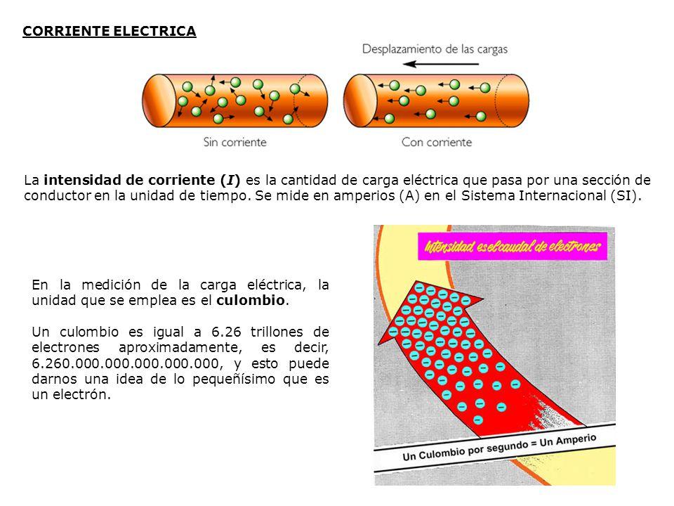 La intensidad de corriente (I) es la cantidad de carga eléctrica que pasa por una sección de conductor en la unidad de tiempo. Se mide en amperios (A)