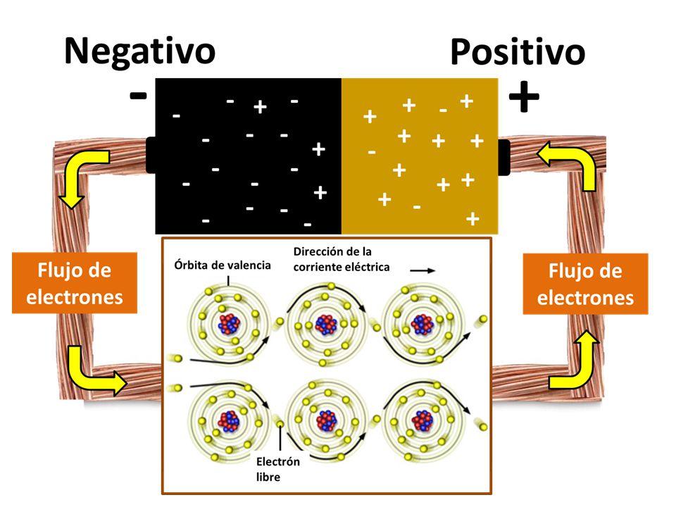 Resistencia eléctrica es toda oposición que encuentra la corriente a su paso por un circuito eléctrico cerrado, atenuando o frenando el libre flujo de circulación de las cargas eléctricas o electrones.